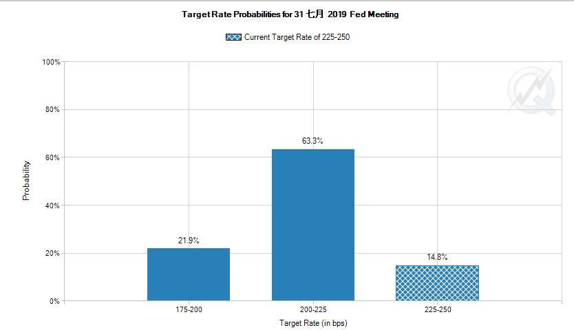 美联储7月降息概率升至85%