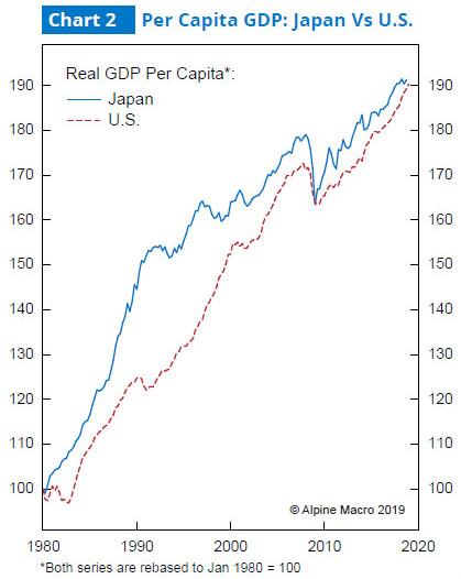 图2:美日人均GDP对比