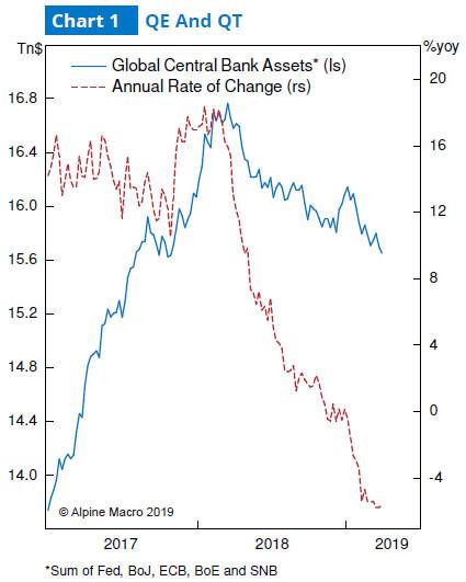 图1:全球央行资产与年增长率