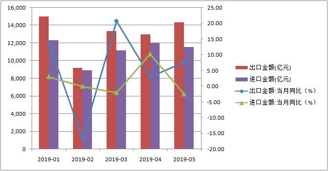 5月出口超预期同比增长7.7%(以人民币计)