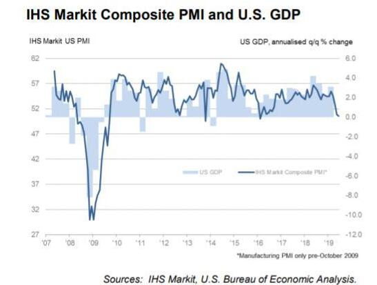 美国制造业PMI指数逼近荣枯分界线