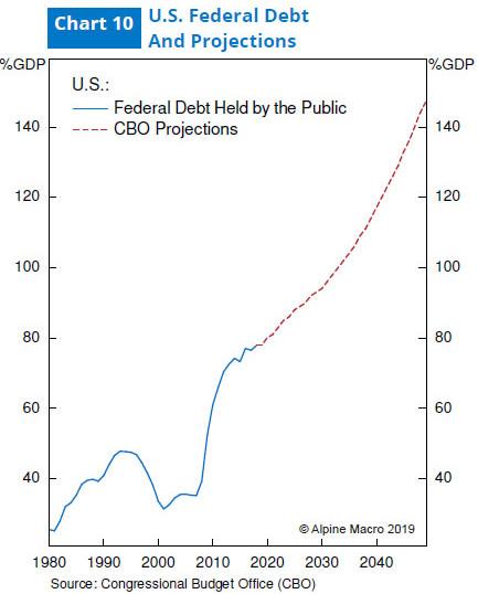 图10:美国联邦债务与国会预算办公室预测