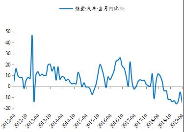 图2:汽车销量增速下滑     原料来源:Wind,新时代证券钻研所