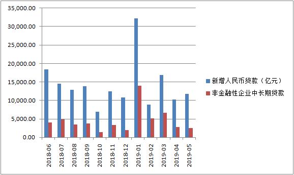 5月非金融企业中长期贷款较去年同期大幅少增