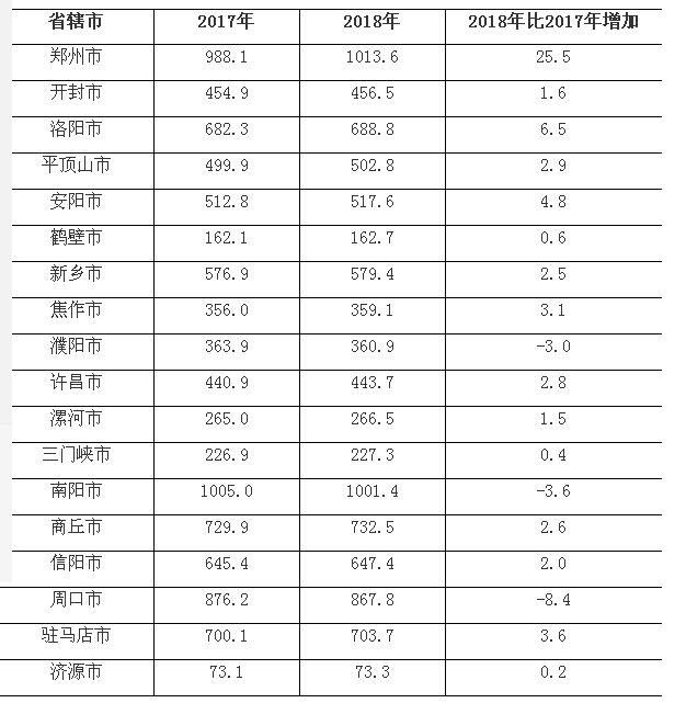 河南2018人口報告:城鎮化增幅全國第一,鄭州人口躍居全省第一