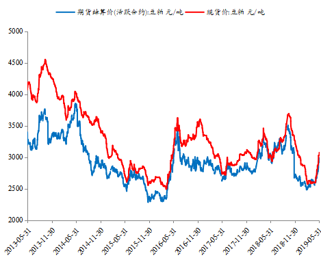 图4:豆粕期货、现货价均上涨     原料来源:Wind,新时代证券钻研所