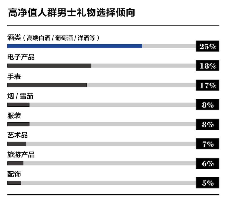 图片数据:《2019中国酒类消费行为白皮书》