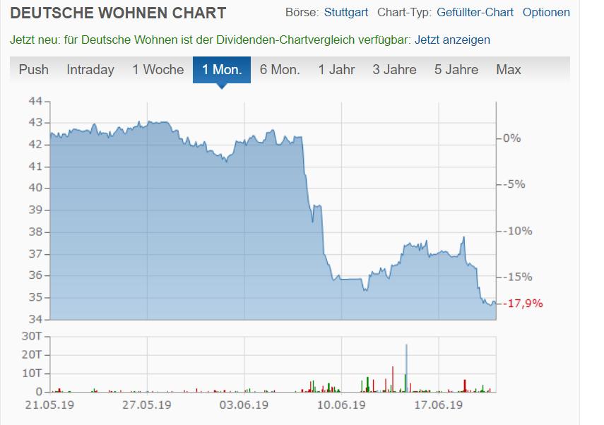 Deutsche Wohnen的股价走势