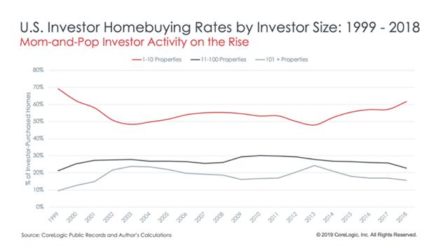 美国各种类型投资者在房地产上的投资占比