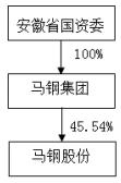 馬鋼股份:安徽省國資委將馬鋼集團51%股權無償劃轉至中國寶武