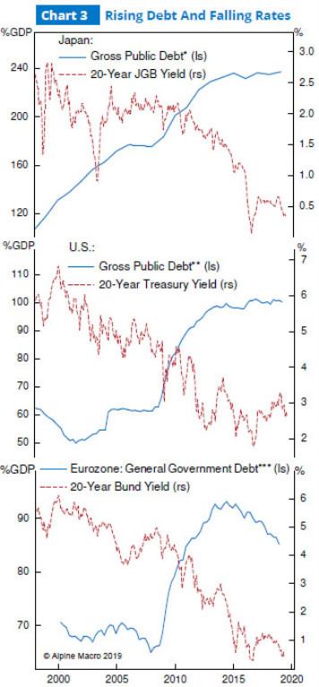 图3:日本、美国、欧元区上升的债务与下降的利率