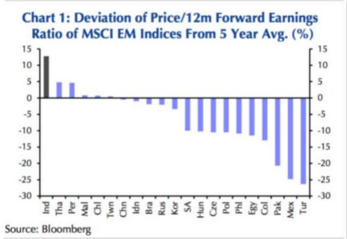分析师认为,印度股市拥有长期投资价值,但近期能否继续涨势的关键在于莫迪在其新任期内对改革的实施情况