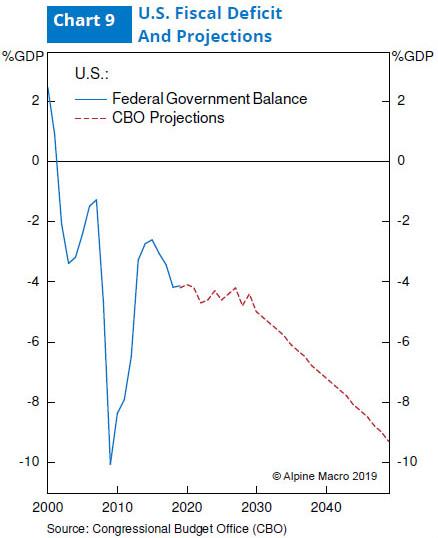 图9:联邦政府收支与国会预算办公室预测