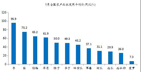 图3:5月众栽水果价格大涨     原料来源:Wind,新时代证券钻研所
