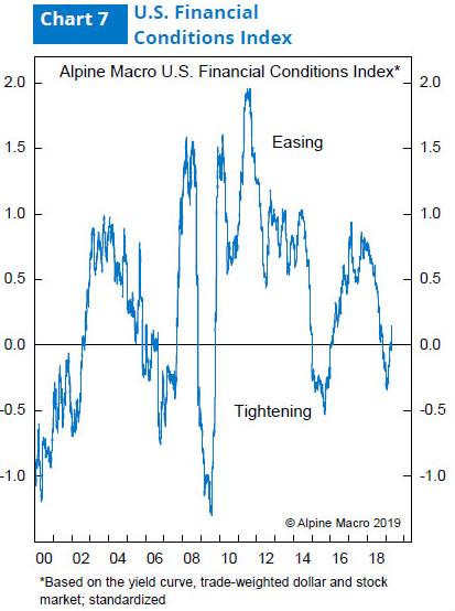 图7:艾摩宏观财务状况指数