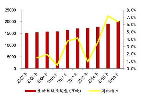 生活垃圾清运量(数据来源:国家统计局、东方证券研究所)