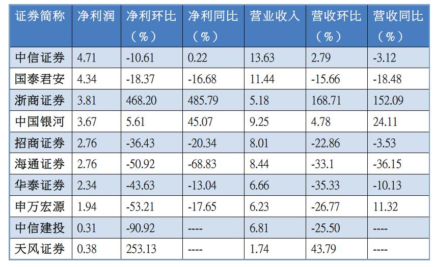 2019年5月(部分)上市券商月度财务数据(单位:亿元)