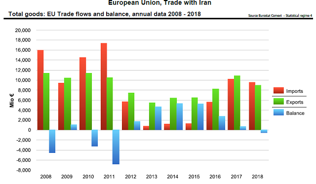 2008-2018年欧盟与伊朗贸易示意图  来源:欧盟