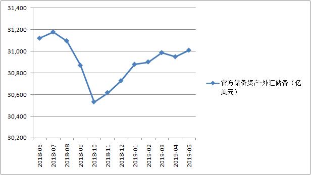 5月外储增加61亿美元,创去年9月以来新高