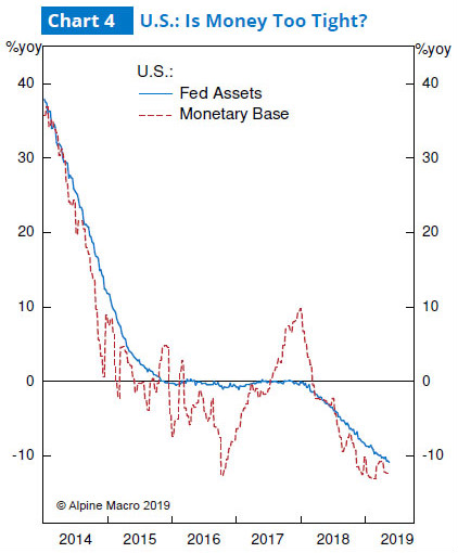 图4:美联储资产收缩与基础货币下降