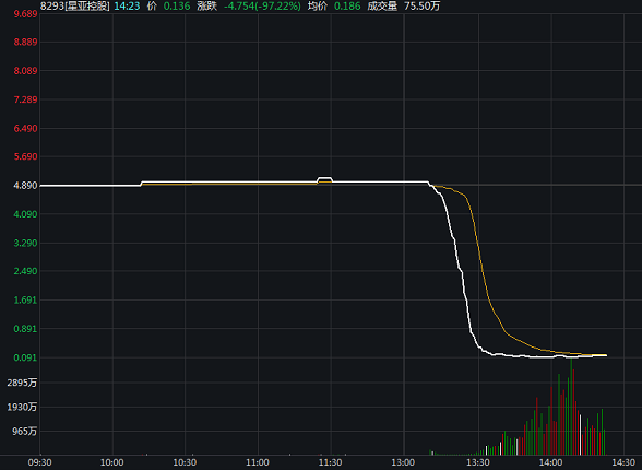 港股市场再现一日归零现象 午后断崖式暴跌,星亚控股股价从5港元跌至0.1港元