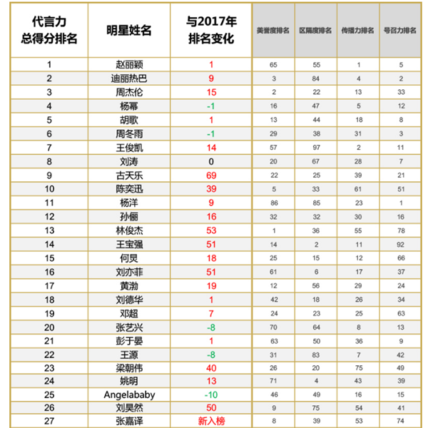 中国最具商业影响力明星榜单(片面)