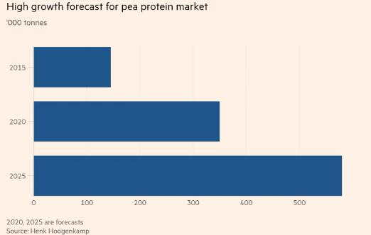 豌豆蛋白市场需求增速强劲