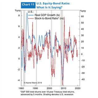 图11:美国配资平台排名债券比率