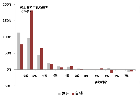 图2:黄金在不同实际利率(美国10年期国债)条件下的年收益对比  数据来源:中银国际全球商品、彭博