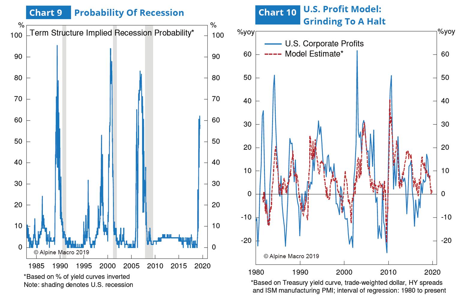 图9:经济阑珊概率 & 图10:美国利润展望模型