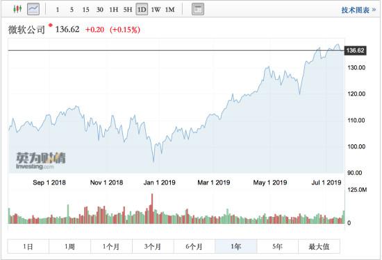 微软市值超万亿股价还能涨15%?专家称关键还看云计算、PC和游戏业务
