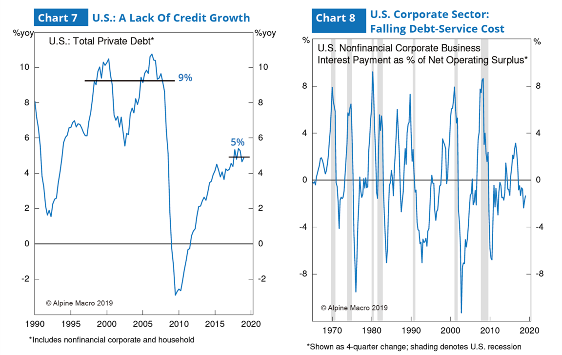 图7:美国信贷添长乏力 & 图8:美国企业部分债务清偿成本降低