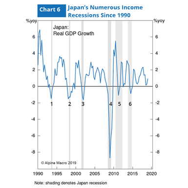 图6:配资平台1990股票配资平台排名以来经历数次收入阑珊