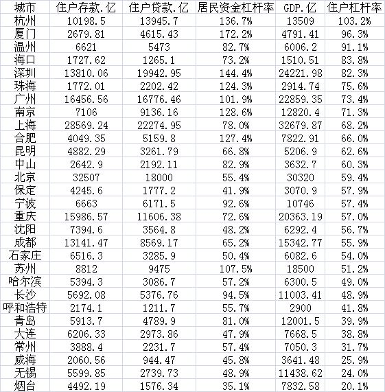 厦门深圳杭州居民资金杠杆率远超100% 央行