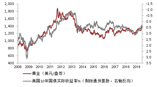 图1:黄金价格与美国10年期实际收益率  数据来源:中银国际全球商品、彭博