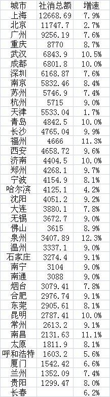 2018年40个主要城市社消总额(单位:亿元)第一财经记者根据各地统计公报、公开资料整理,其中重庆社消总额为预计数