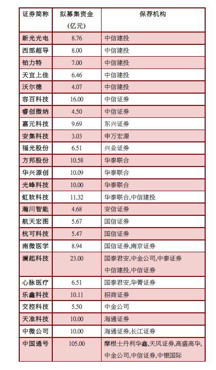 券商投行承销保荐项目情况(资料来源:记者据上交所数据整理)