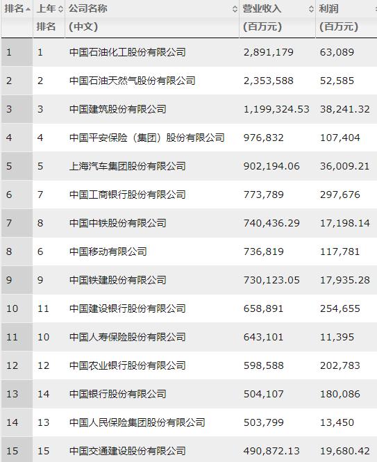 《财富》中国500强前15名榜单