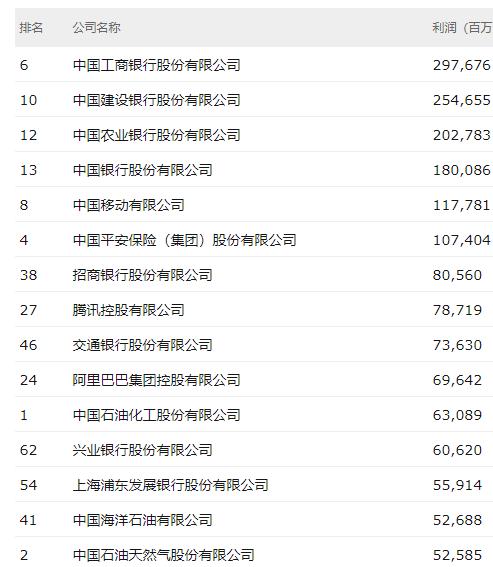 《财富》中国500强中最赚钱的公司