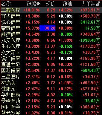 健康中国开启万亿市场,相关产业迎来快速发展机遇