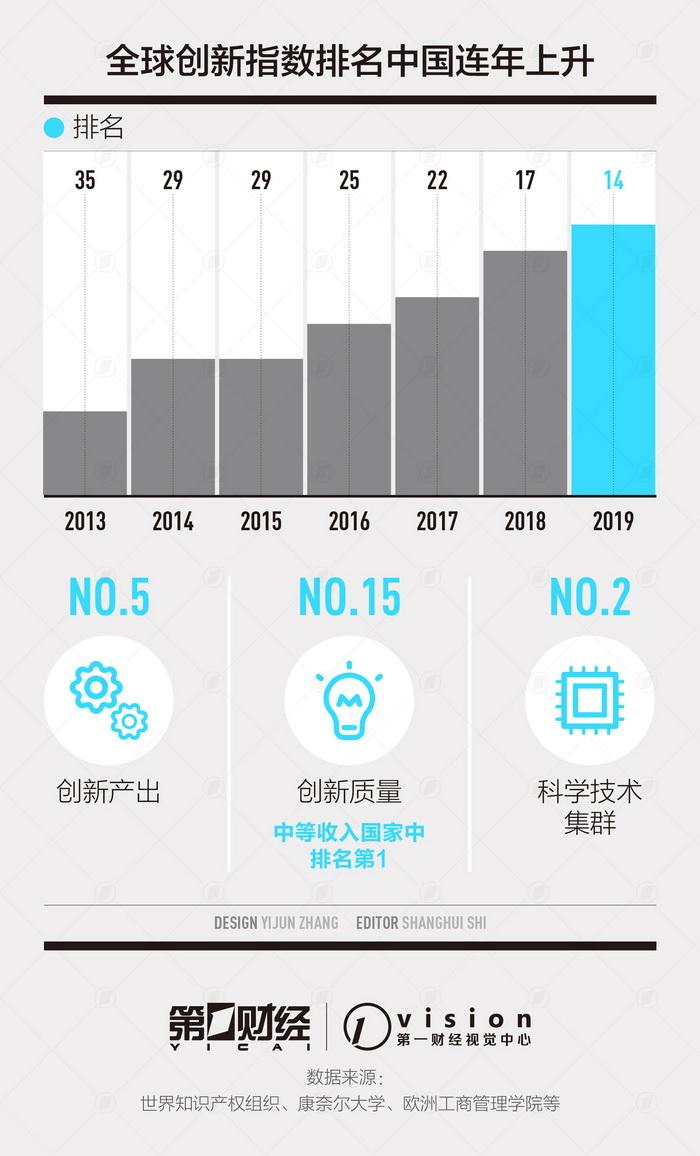 2019廉正指数排行榜_高明人民满意政府指数排名全市第二