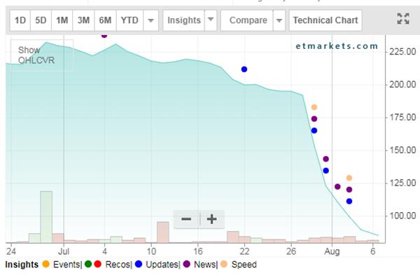 咖啡日馆的股价近日暴跌不止。来源:印度经济时报