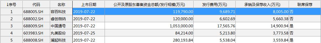 中信建投7月承销保荐收入情况(资料来源:WIND)