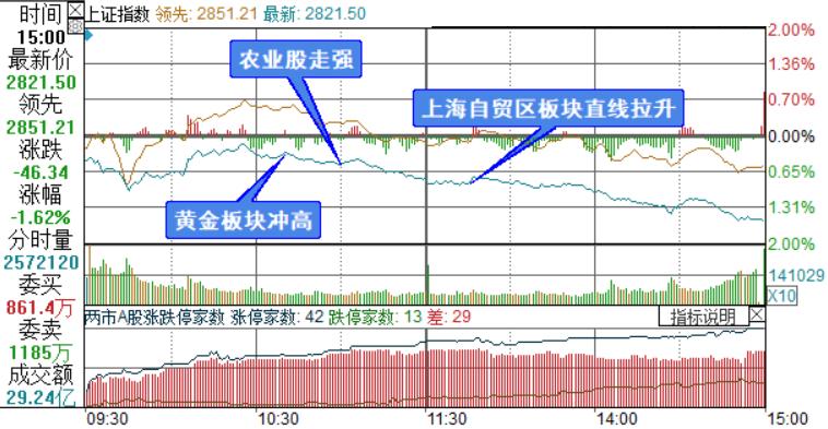 """人民币""""破7""""黄金股狂欢 三大股指齐跌超1.5%"""
