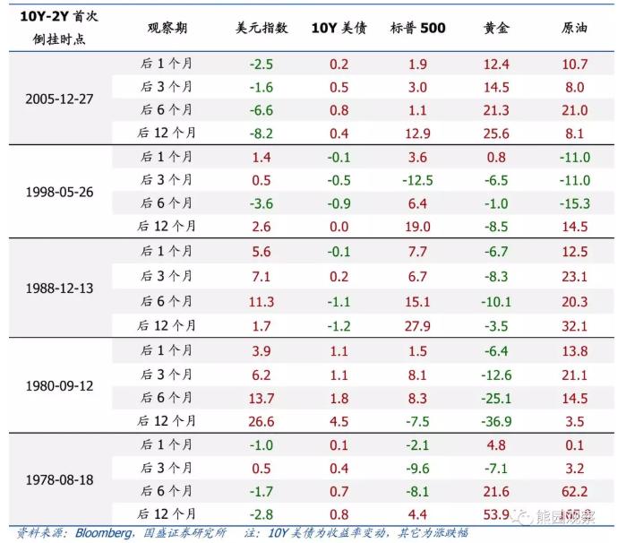 历次10Y-2Y美债利差倒挂后大类资产表现 来源:国盛证券