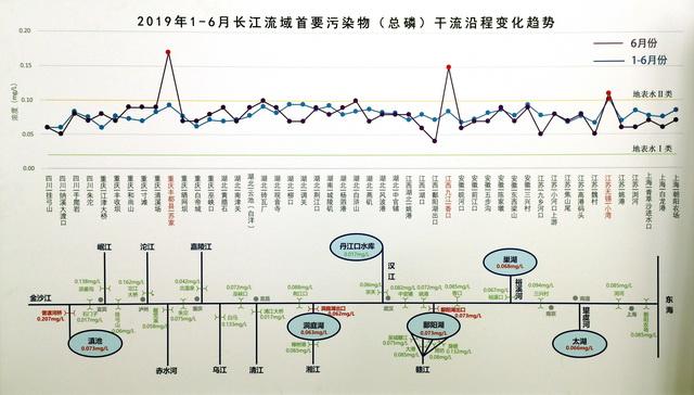 2019年1-6月长江首要污染物干流沿程变化趋势图。资料来源:生态环境部