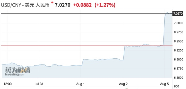 基本面不支持人民币大幅贬值,重在加强资本管理