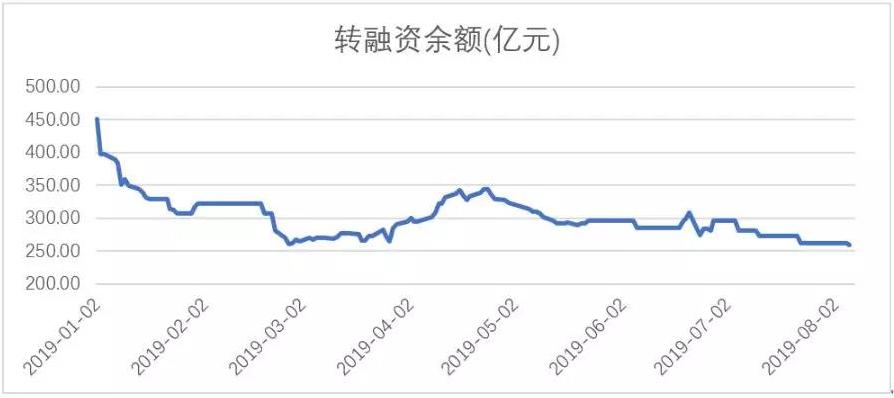 转融资期末余额的转折情况(来源:东北证券)