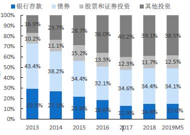近年险资投资大类资产配置比例 (资料来源:国盛证券)
