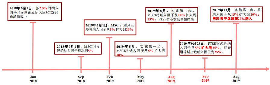数据来源:MSCI、中信建投